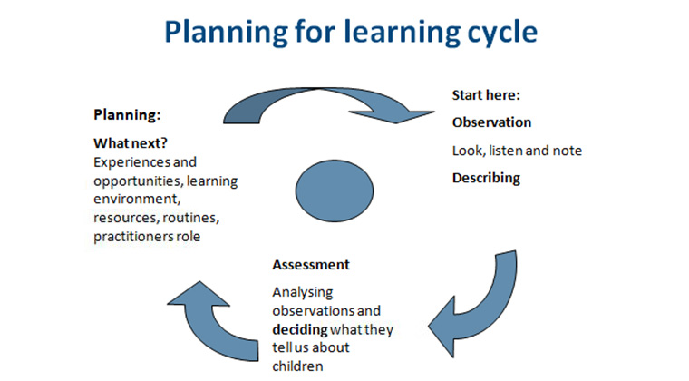 Planning for learning cycle