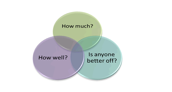 Outcomes ven diagram